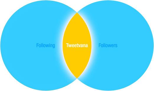 Tweetvana